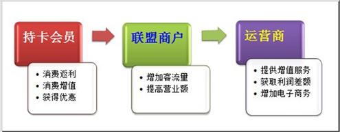 会员管理系统方案