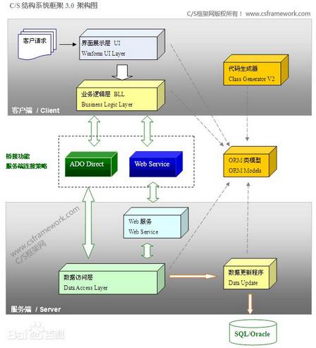 B/S架构的优缺点-微信会员卡系统
