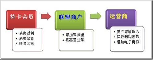 商家联盟会员管理系统